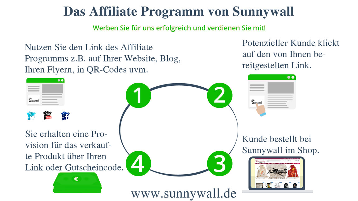 Sunnywall Affiliate Partnerprogramm (Online Geld verdienen)